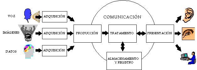 proceso de informacion