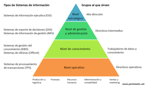 Piramide-SI-Español.png